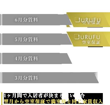 URUFUの場合:1ヶ月間で入居者が決まらない場合 翌月から空室保証で満室時と同じ家賃収入